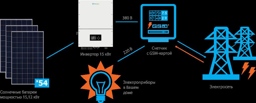 Схема подключения СЭС Trannergy 15 кВт