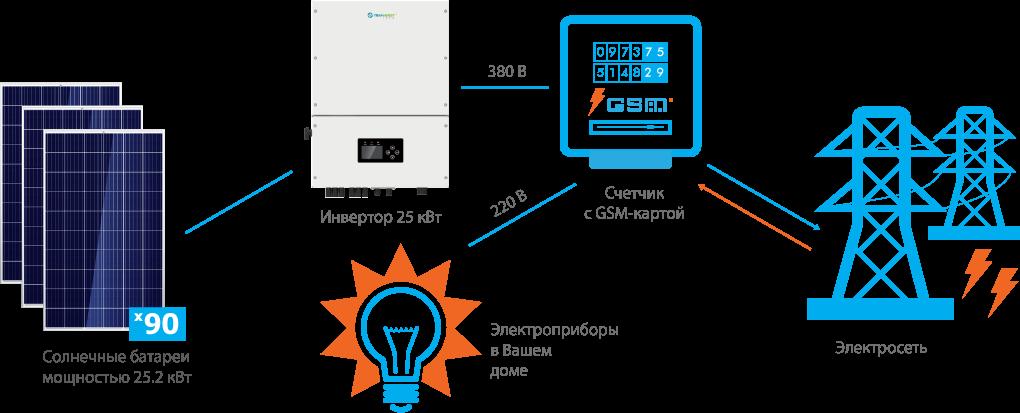Схема подключения СЭС Trannergy 25 кВт