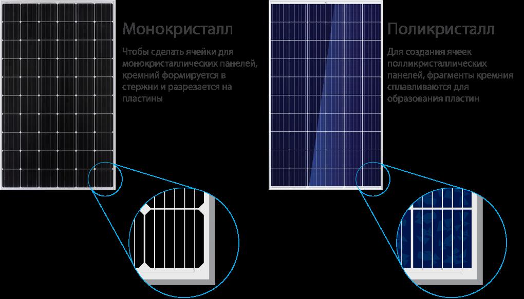 Монокристаллические и поликристаллических солнечные батареи