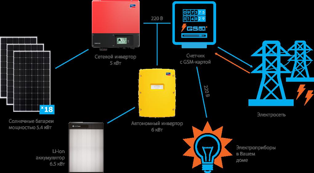 Схема подключения гибридной СЭС SMA 6 кВт