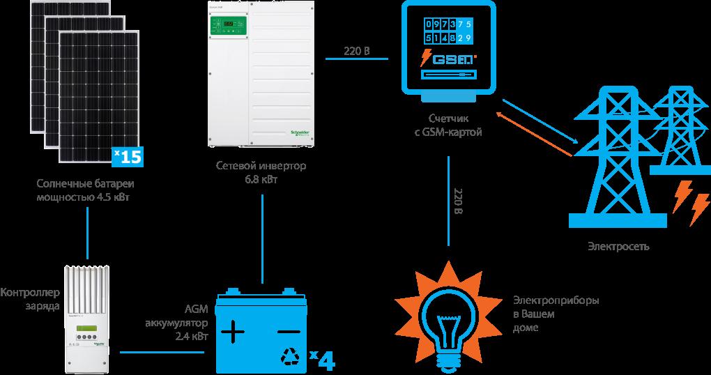 Схема подключения гибридной СЭС Schneider 6.8 кВт