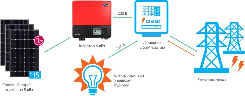 Схема підключення СЕС SMA 5 кВт