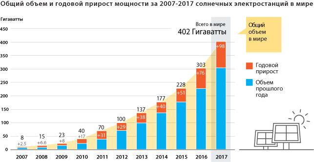 Общий объем и годовой прирост мощности за 2007-2017 солнечных электростанций в мире