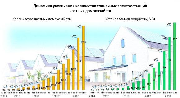 Динамика увеличения количества солнечных электростанций частных домохозяйств