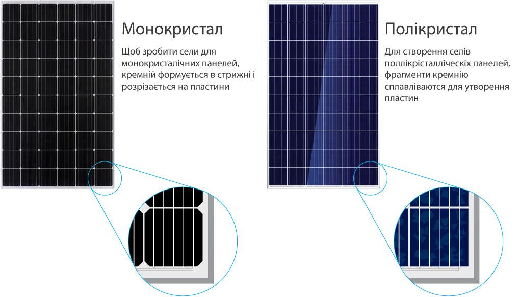 Монокристалічні проти полікристалічних сонячних батарей