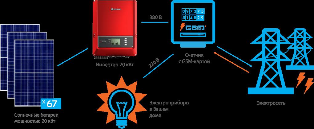 Схема подключения СЭС GoodWe 20 кВт