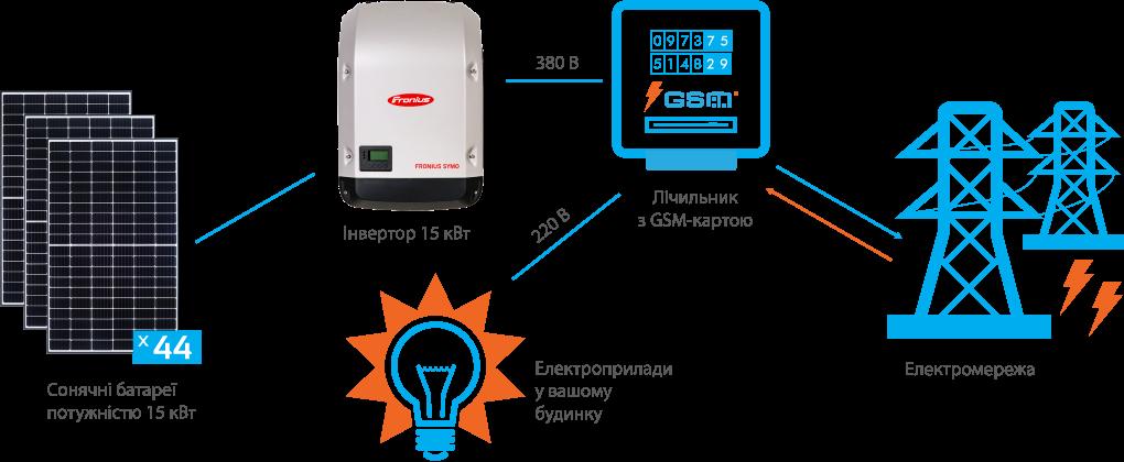 Схема підключення СЕС Fronius 15 кВт