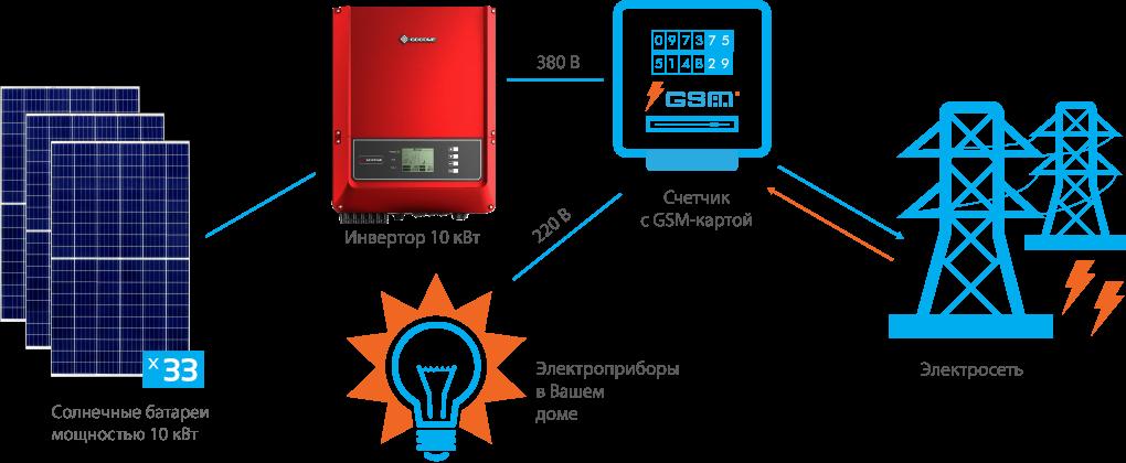 Схема подключения СЭС GoodWe 10 кВт