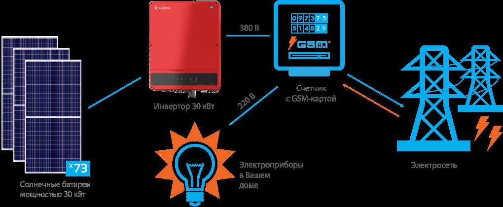 Схема подключения СЭС GoodWe 30 кВт