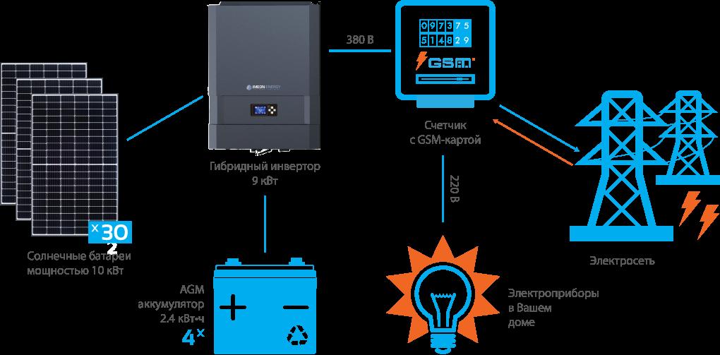 Схема подключения гибридной СЭС IMEON 10 кВт