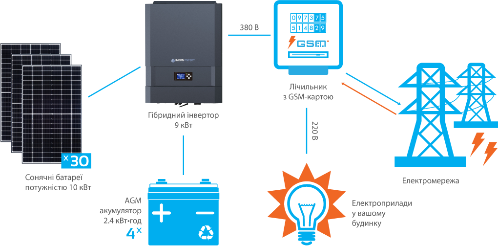 Схема підключення гібридної СЕС IMEON 10 кВт