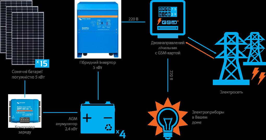 Схема підключення гібридної СЕС Victron 5 кВт