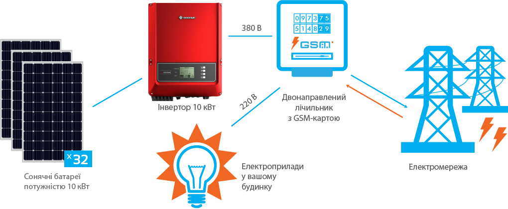 Схема підключення СЕС GoodWe 10 кВт