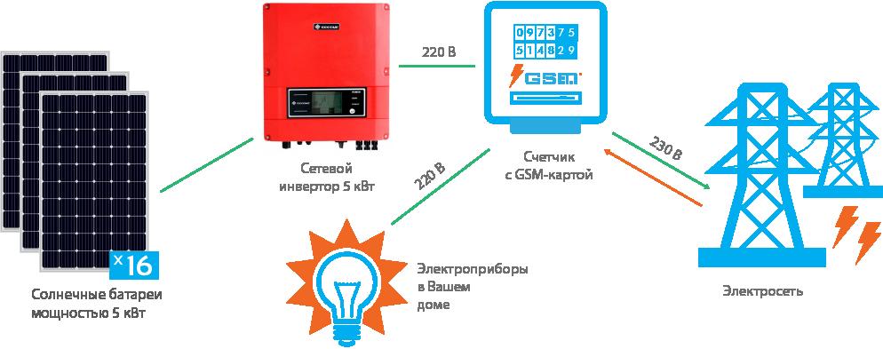 Схема подключения СЭС GoodWe 5 кВт