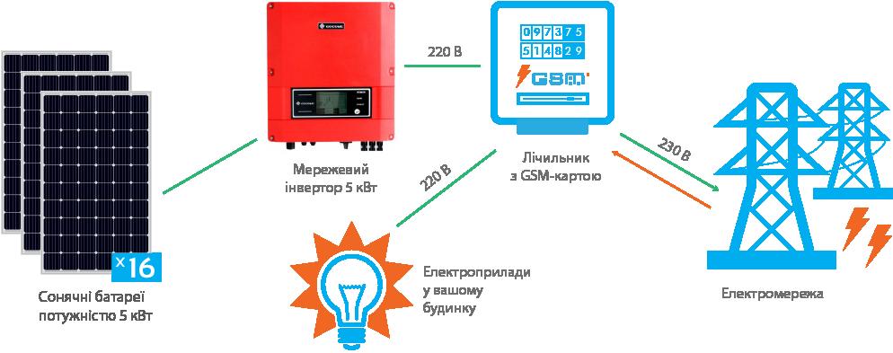 Схема підключення СЕС GoodWe 5 кВт