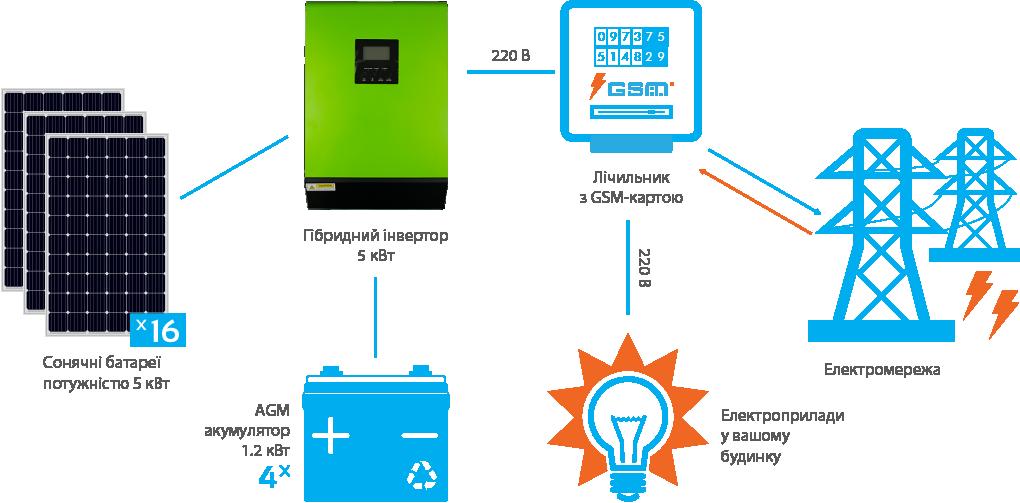Схема підключення гібридної СЕС InfiniSolar 5 кВт