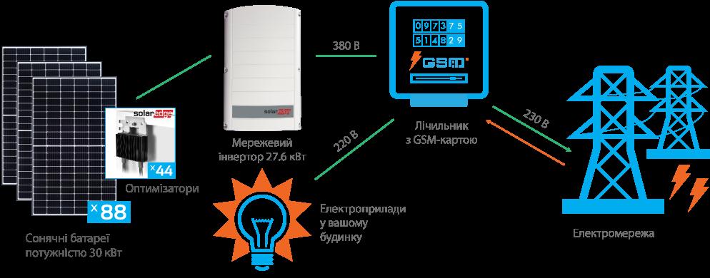 Схема підключення СЕС SolarEdge 30 кВт