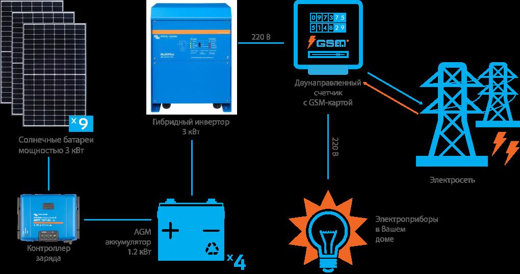 Схема подключения гибридной СЭС Victron 3 кВт