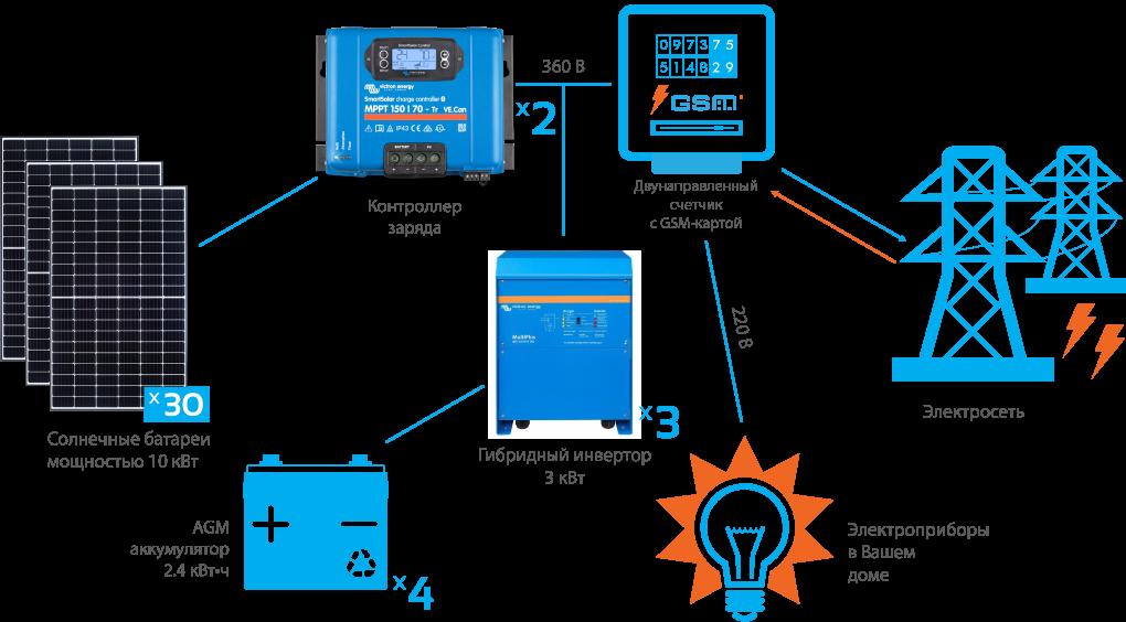 Схема подключения гибридной СЭС Victron 10 кВт