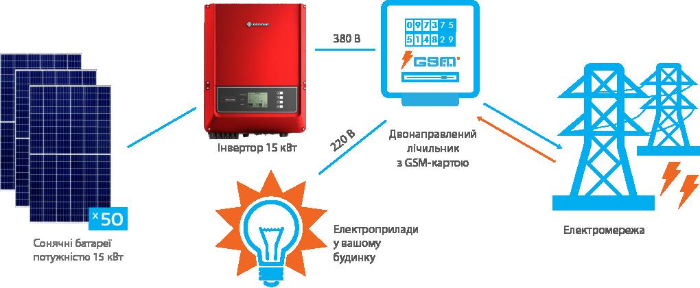 Схема підключення СЕС GoodWe 15 кВт