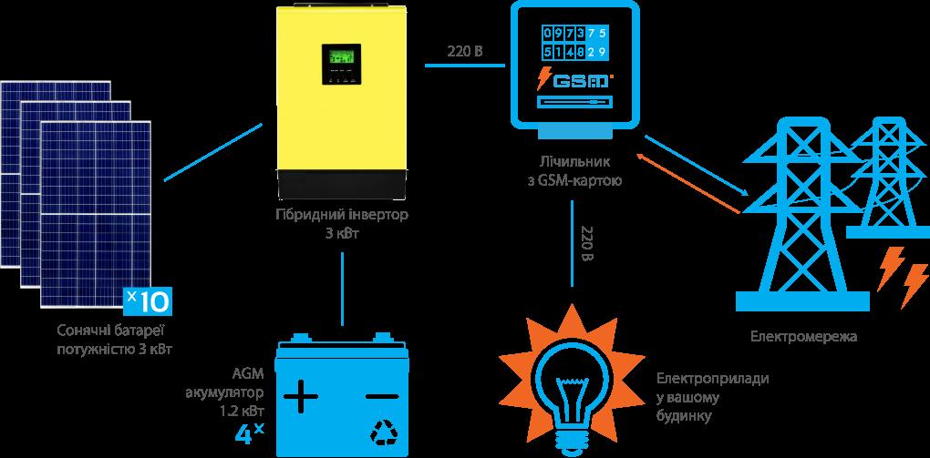 Схема підключення гібридної СЕС InfiniSolar 3 кВт