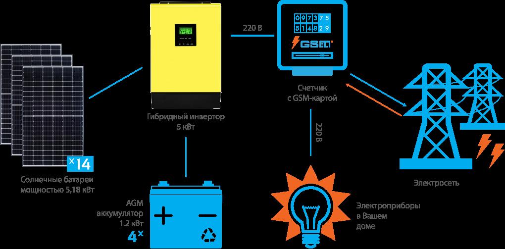 Схема подключения гибридной СЭС InfiniSolar 5 кВт