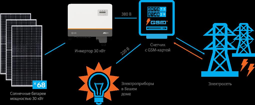Схема подключения СЭС Solis 30 кВт