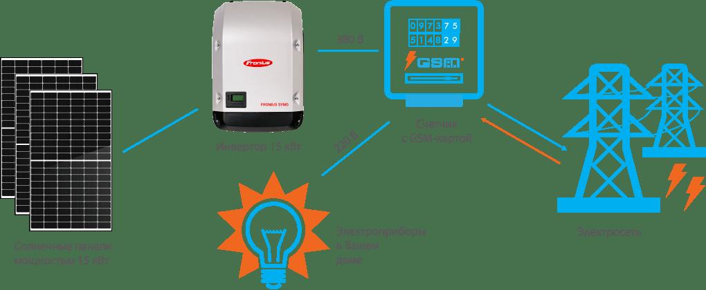 Схема подключения СЭС Fronius 15 кВт