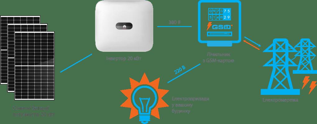 Схема підключення СЕС Huawei 20 кВт