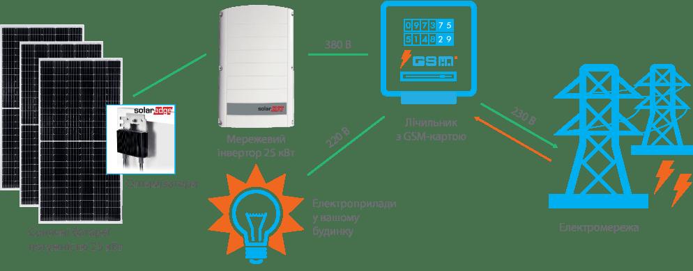 Схема підключення СЕС SolarEdge 25 кВт