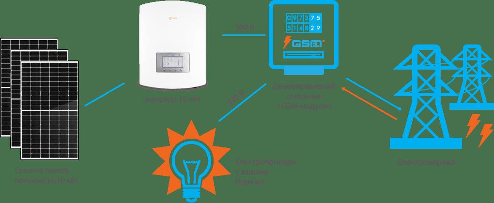 Схема підключення СЕС Solis 10 кВт