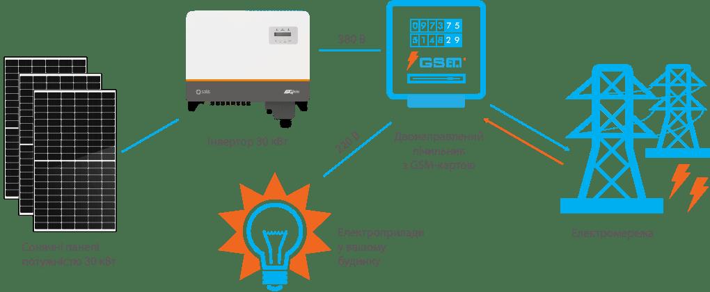 Схема підключення СЕС Solis 30 кВт