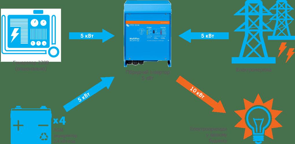 Схема підключення системи резервного живлення Victron 5 кВт