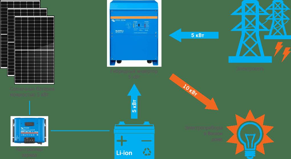 Схема подключения гибридной СЭС Victron 5 кВт