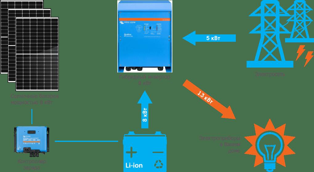 Схема подключения гибридной СЭС Victron 8 кВт