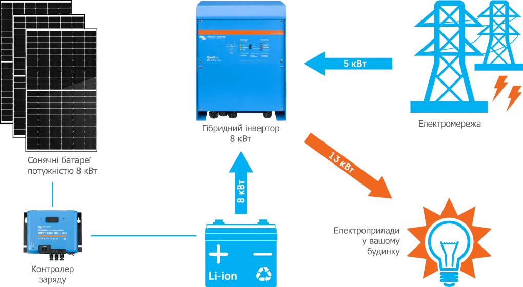 Схема підключення гібридної СЕС Victron 8 кВт