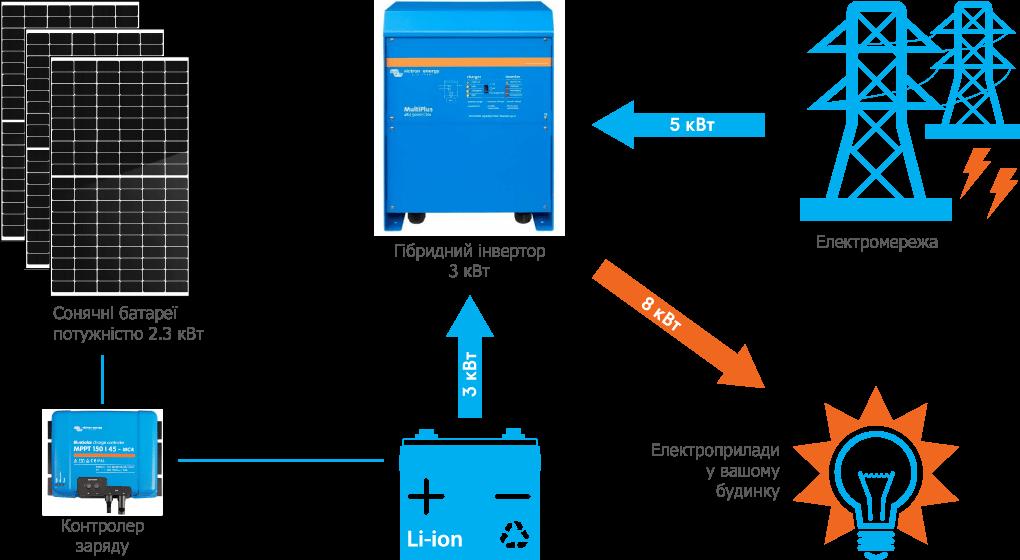 Схема підключення гібридної СЕС Victron 3 кВт