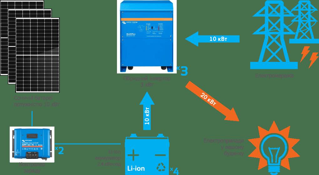Схема підключення гібридної СЕС Victron 10 кВт