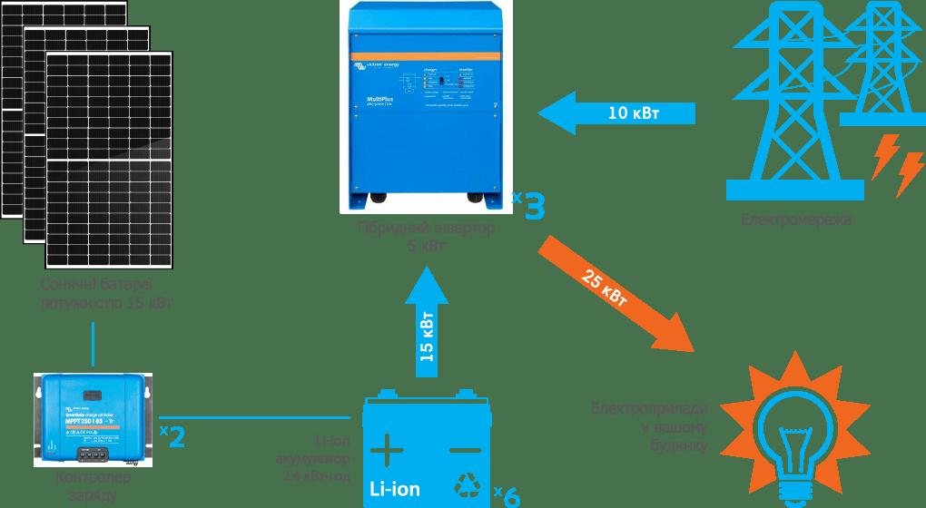 Схема підключення гібридної СЕС Victron 15 кВт