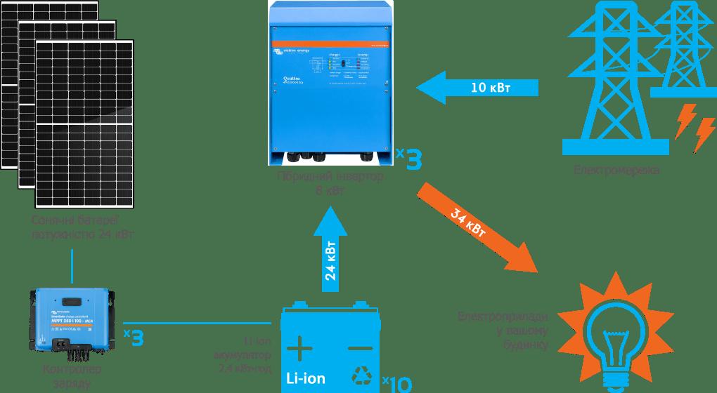 Схема підключення гібридної СЕС Victron 24 кВт