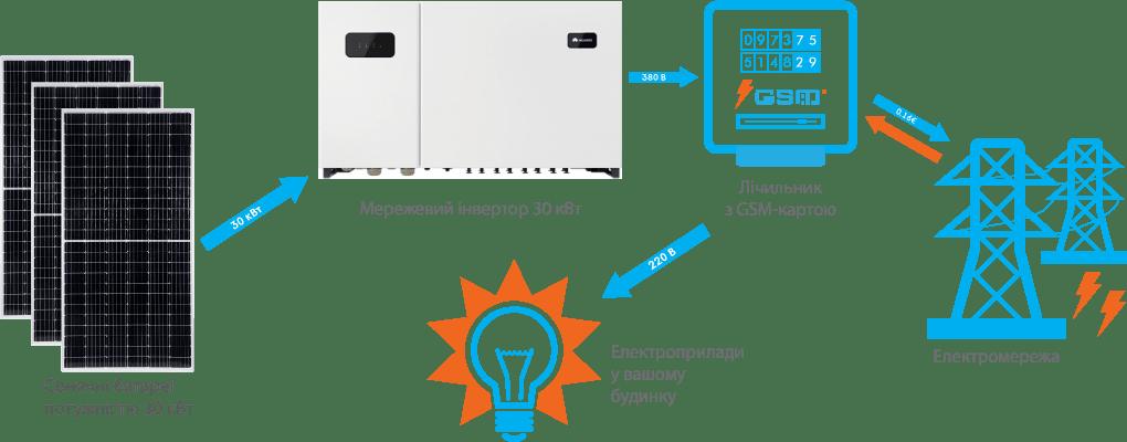 Схема підключення СЕС Huawei 30 кВт