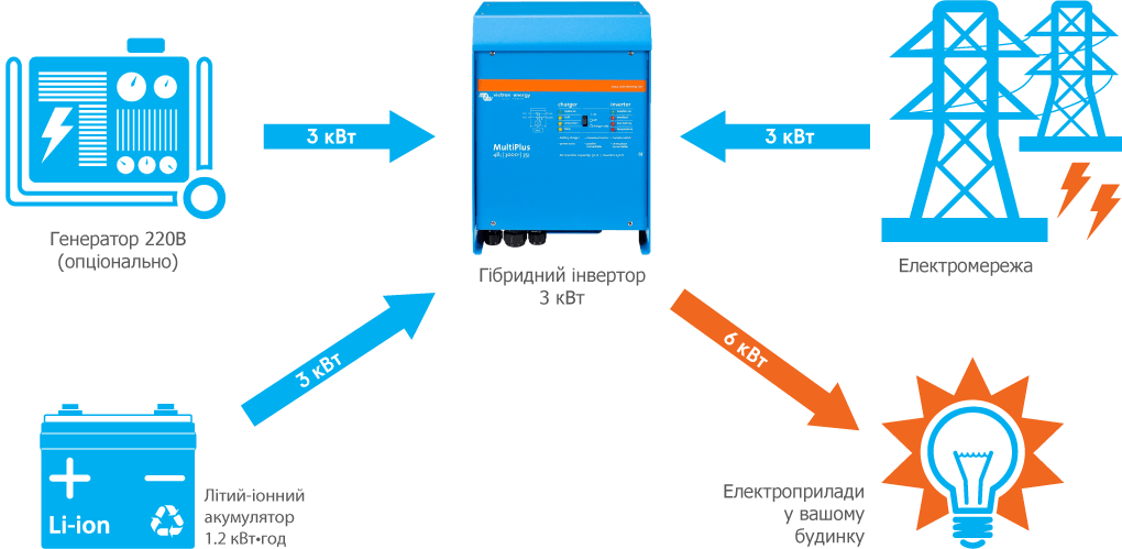 Схема підключення системи резервного живлення Victron 3 кВт