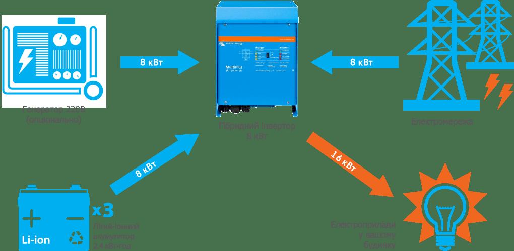 Схема підключення системи резервного живлення Victron 8 кВт
