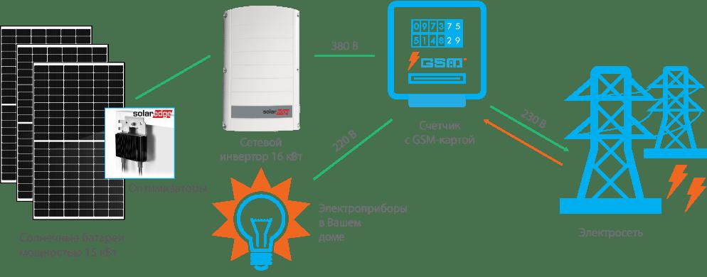 Схема подключения СЭС SolarEdge 10 кВт