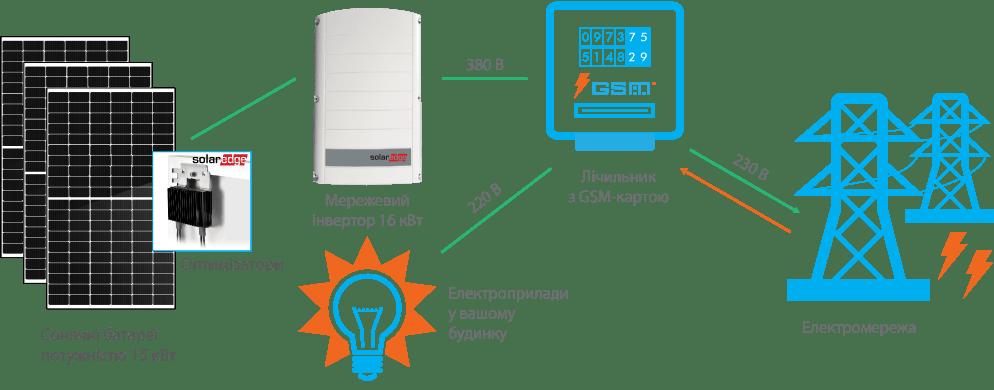 Схема підключення СЕС SolarEdge 15 кВт